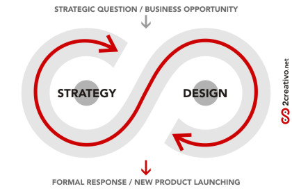 Strategy + Design